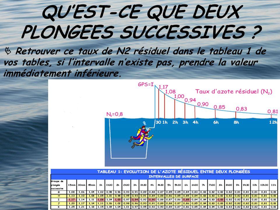 QU'EST-CE QUE DEUX PLONGEES SUCCESSIVES