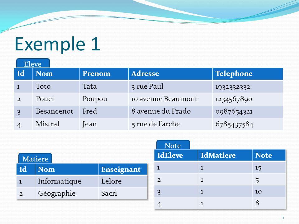 Exemple 1 Eleve Id Nom Prenom Adresse Telephone 1 Toto Tata 3 rue Paul