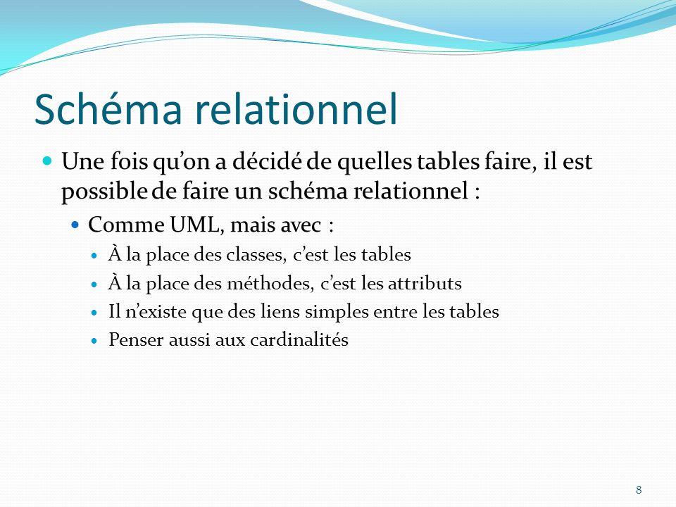 Schéma relationnel Une fois qu'on a décidé de quelles tables faire, il est possible de faire un schéma relationnel :