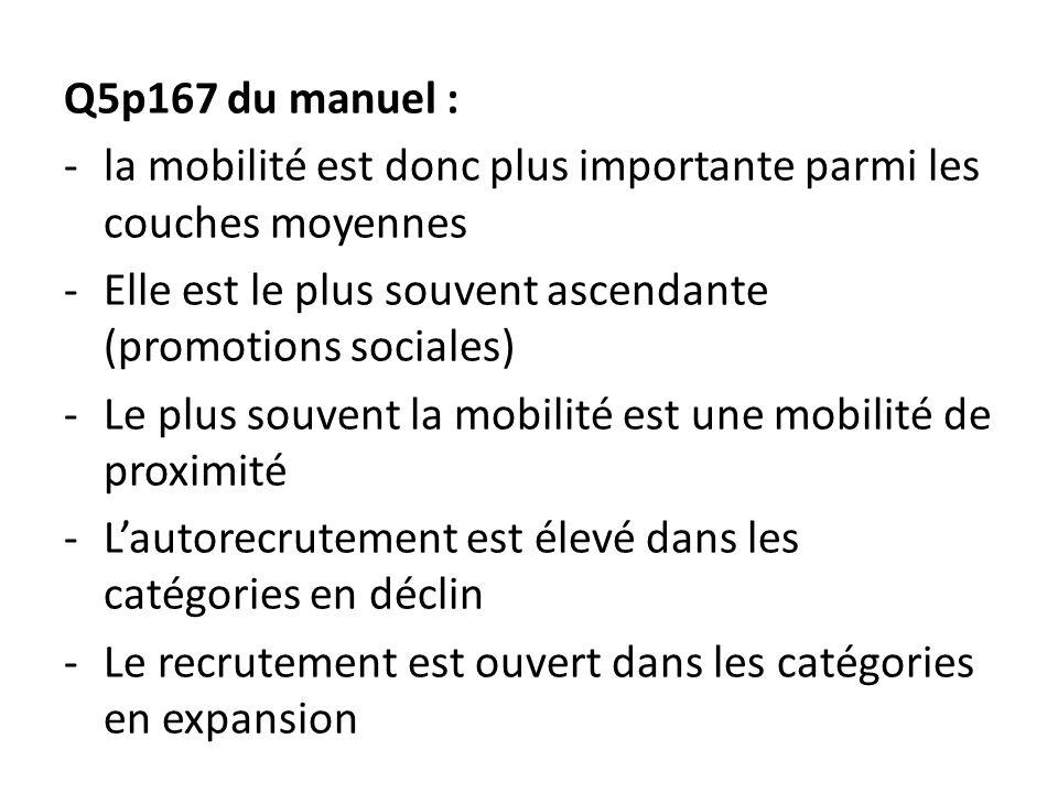 Q5p167 du manuel : la mobilité est donc plus importante parmi les couches moyennes. Elle est le plus souvent ascendante (promotions sociales)