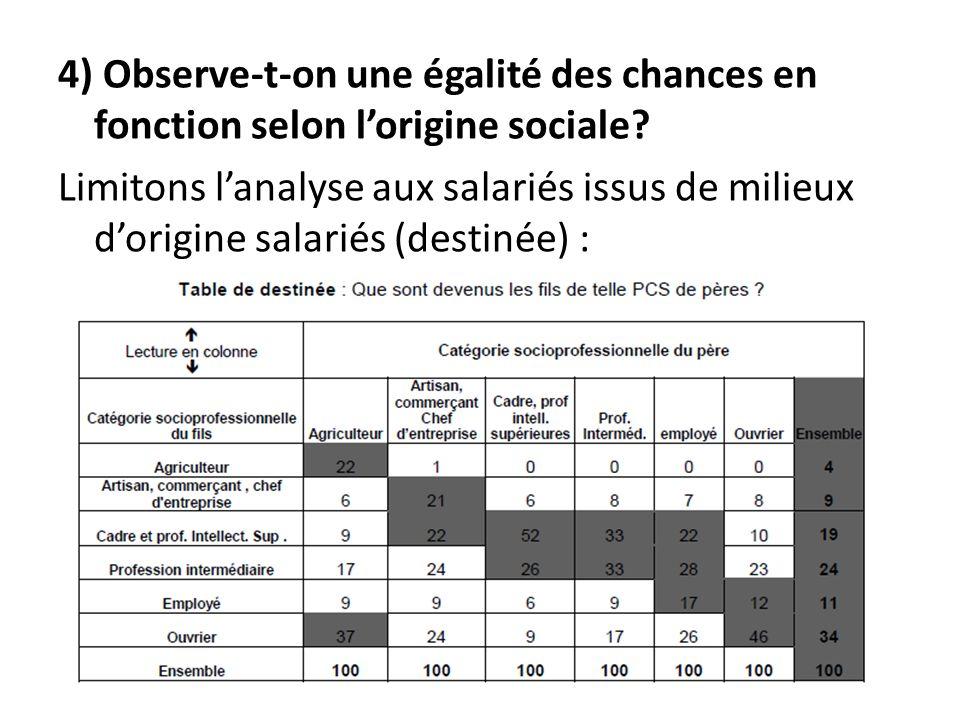 4) Observe-t-on une égalité des chances en fonction selon l'origine sociale.