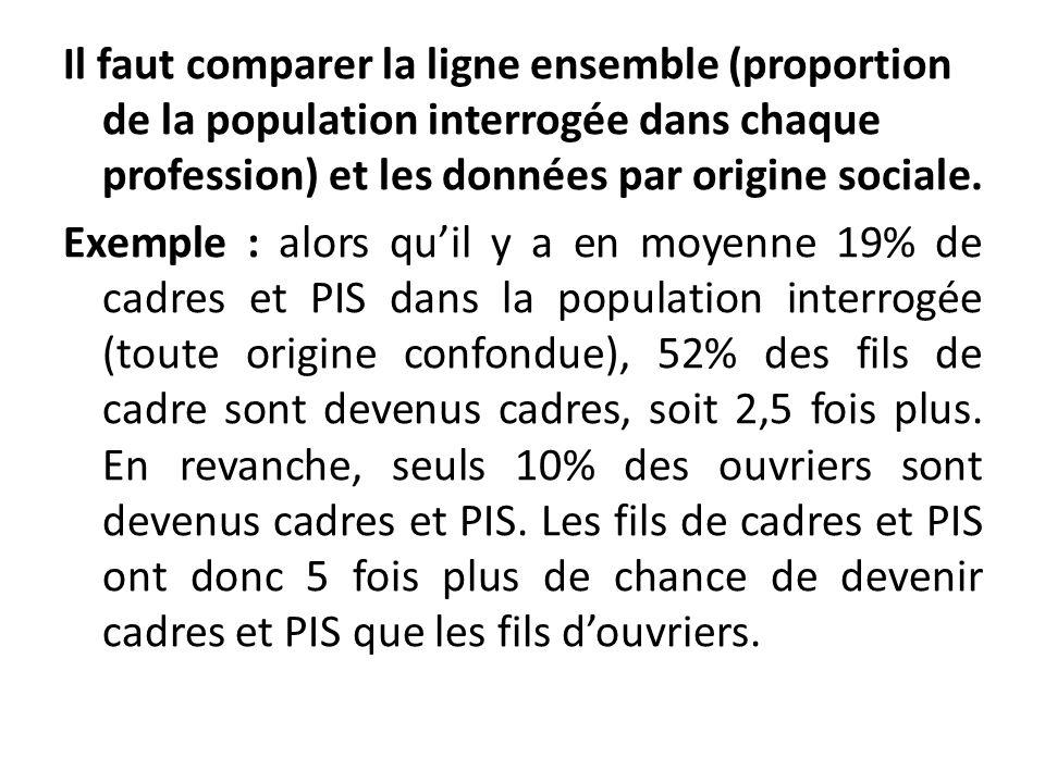 Il faut comparer la ligne ensemble (proportion de la population interrogée dans chaque profession) et les données par origine sociale.