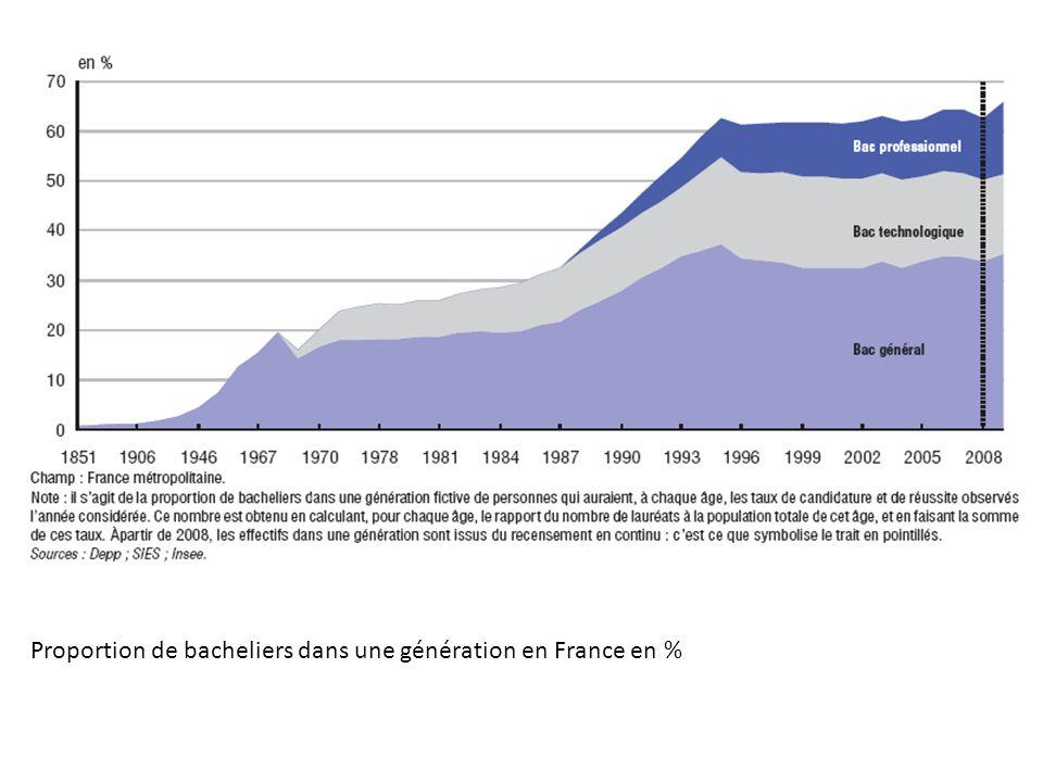 Proportion de bacheliers dans une génération en France en %