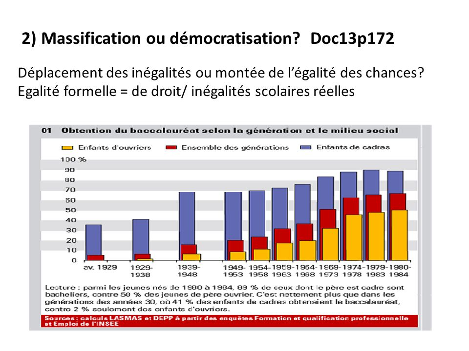 2) Massification ou démocratisation Doc13p172