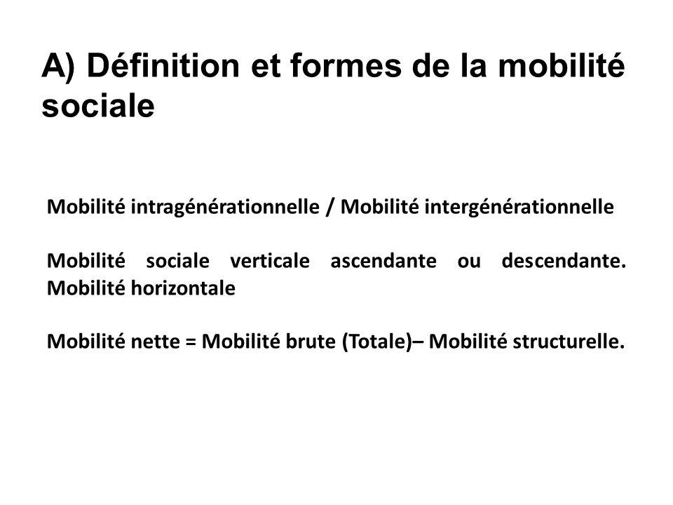 A) Définition et formes de la mobilité sociale