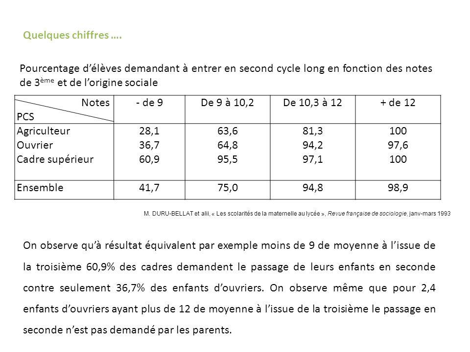 Quelques chiffres …. Pourcentage d'élèves demandant à entrer en second cycle long en fonction des notes de 3ème et de l'origine sociale.