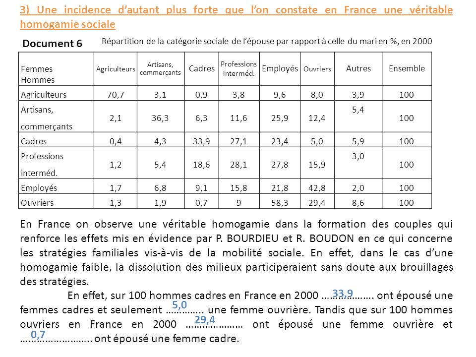 3) Une incidence d'autant plus forte que l'on constate en France une véritable homogamie sociale