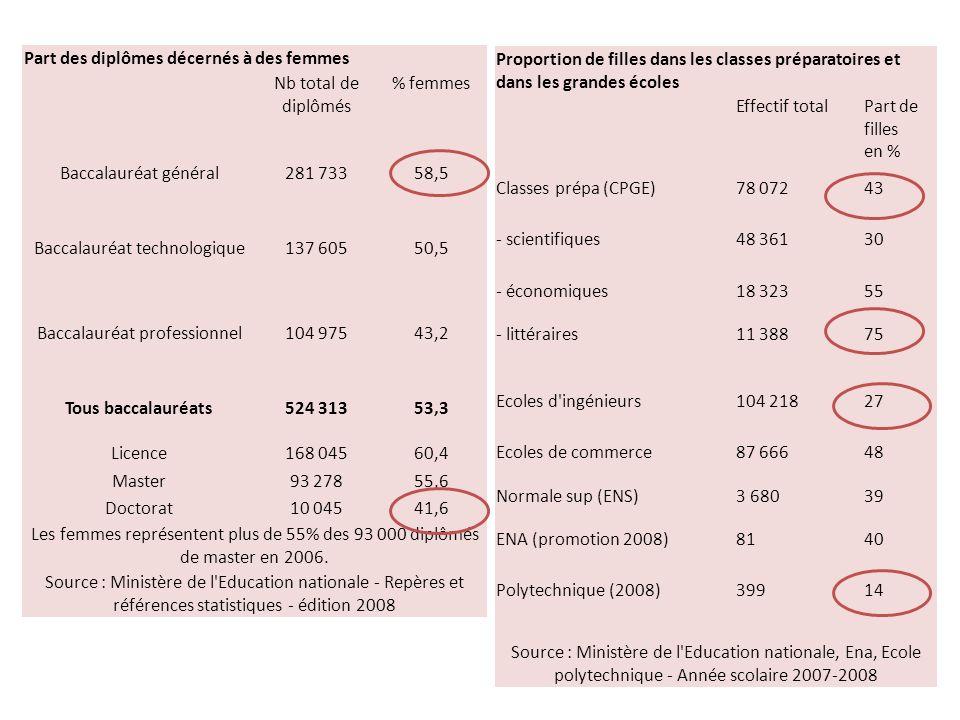 Part des diplômes décernés à des femmes Nb total de diplômés % femmes