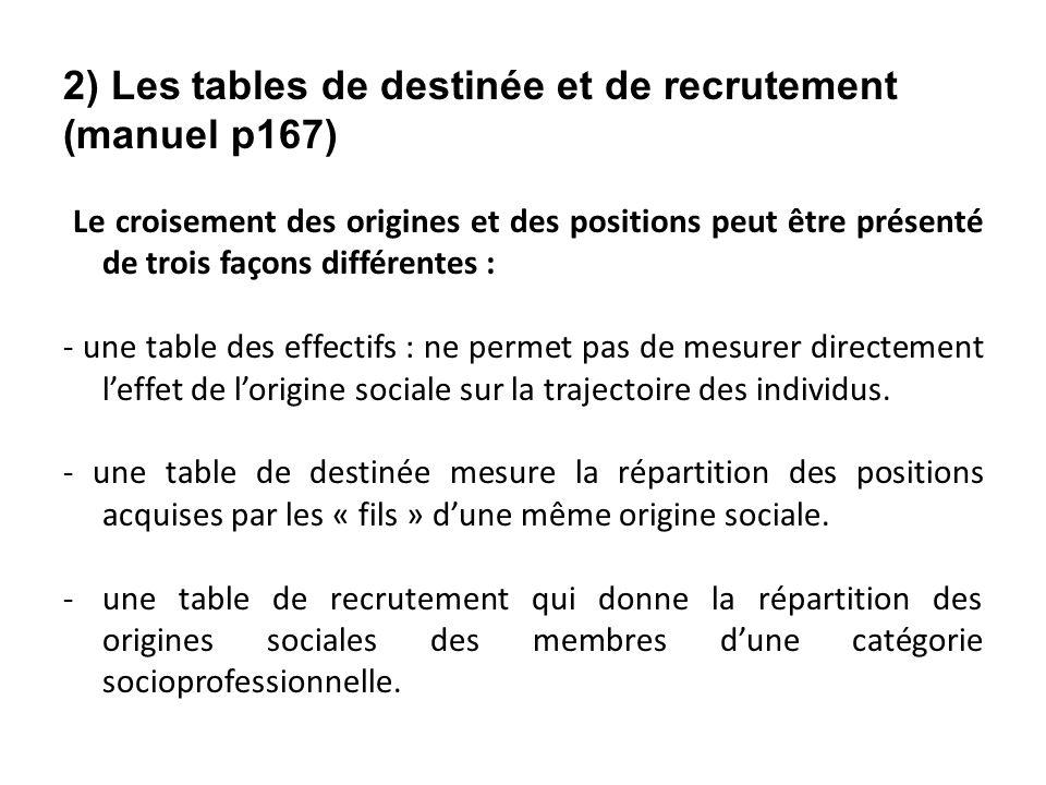 2) Les tables de destinée et de recrutement (manuel p167)