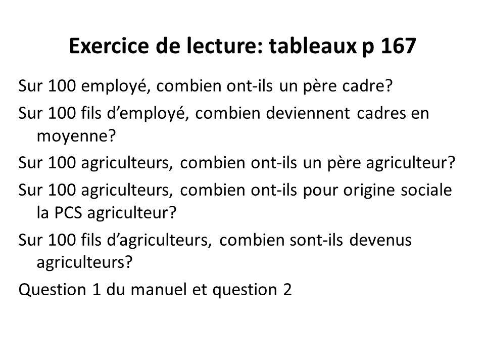 Exercice de lecture: tableaux p 167