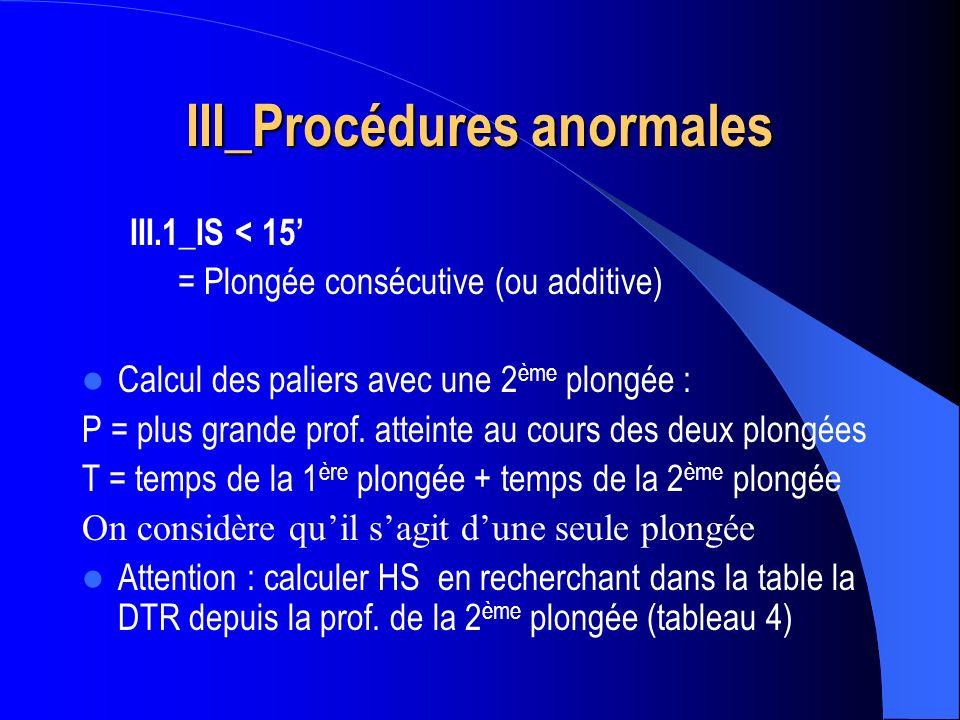 III_Procédures anormales