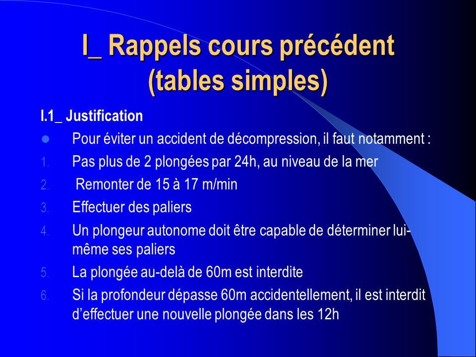I_ Rappels cours précédent (tables simples)