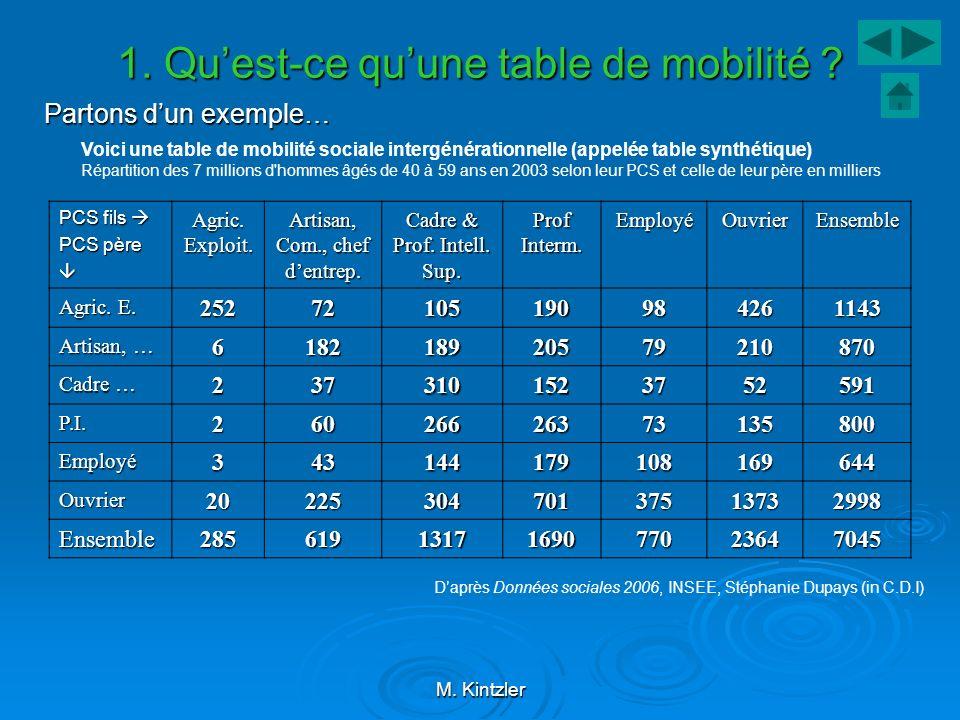 1. Qu'est-ce qu'une table de mobilité