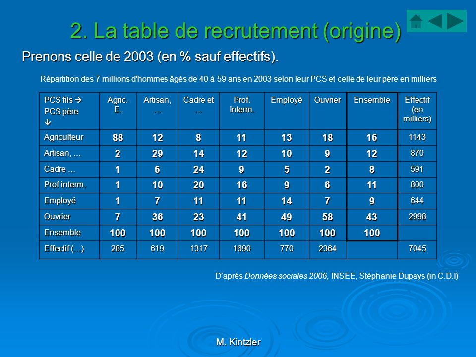 2. La table de recrutement (origine)