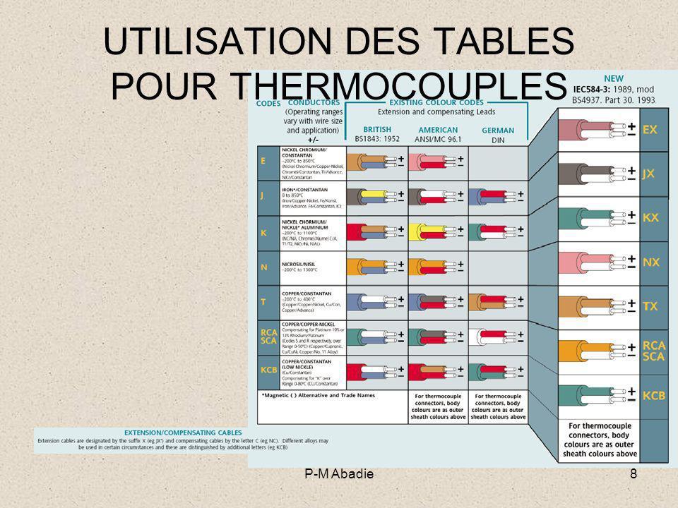 UTILISATION DES TABLES POUR THERMOCOUPLES