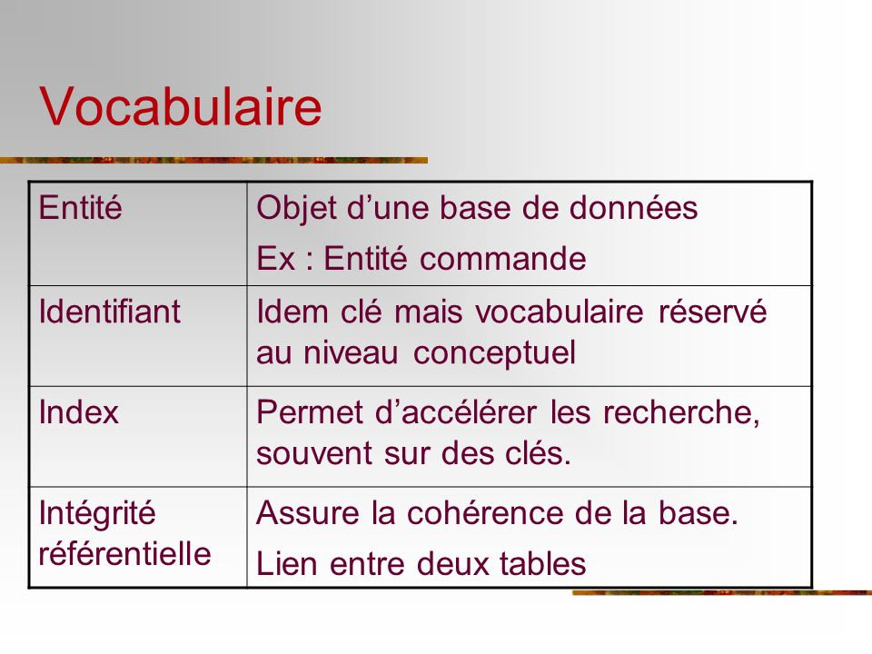 Vocabulaire Entité Objet d'une base de données Ex : Entité commande
