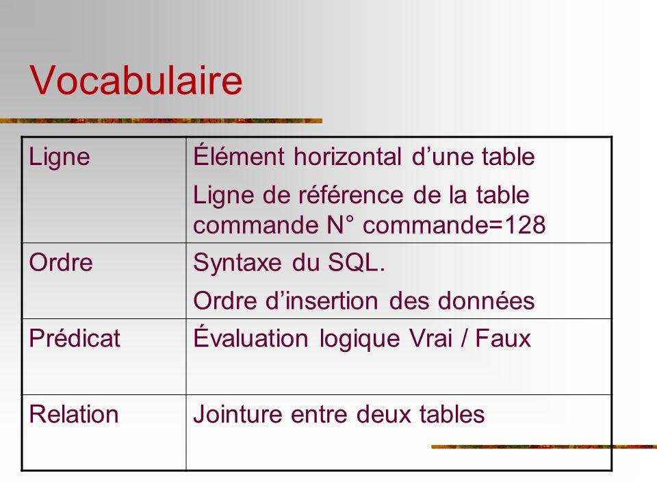 Vocabulaire Ligne Élément horizontal d'une table