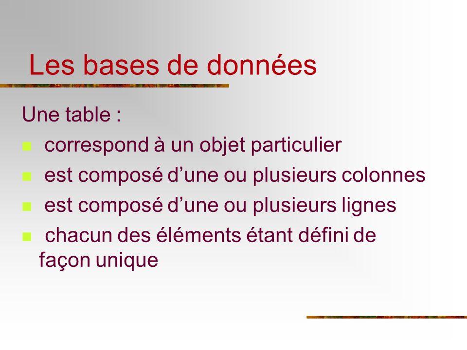 Les bases de données Une table : correspond à un objet particulier