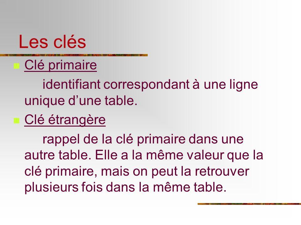 Les clés Clé primaire. identifiant correspondant à une ligne unique d'une table. Clé étrangère.