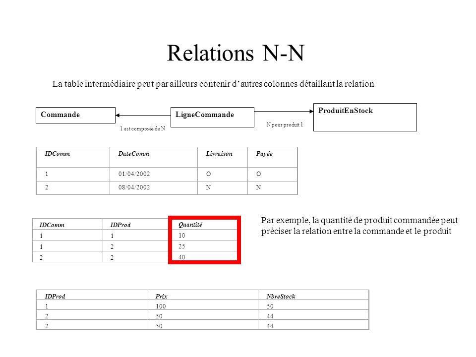 Relations N-N La table intermédiaire peut par ailleurs contenir d'autres colonnes détaillant la relation.