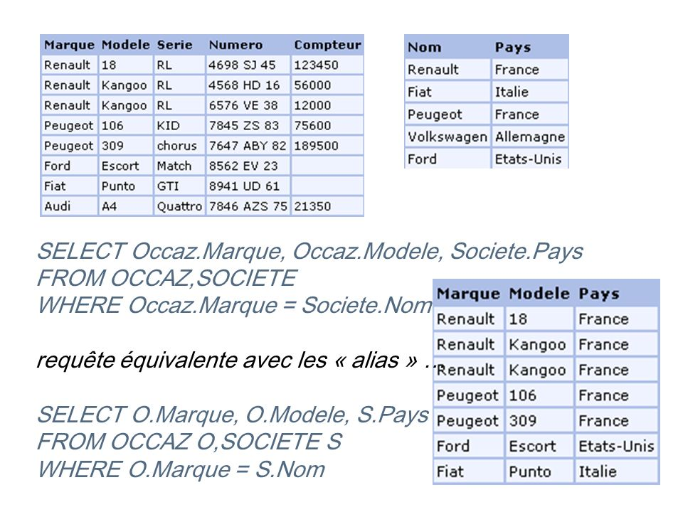 SELECT Occaz. Marque, Occaz. Modele, Societe