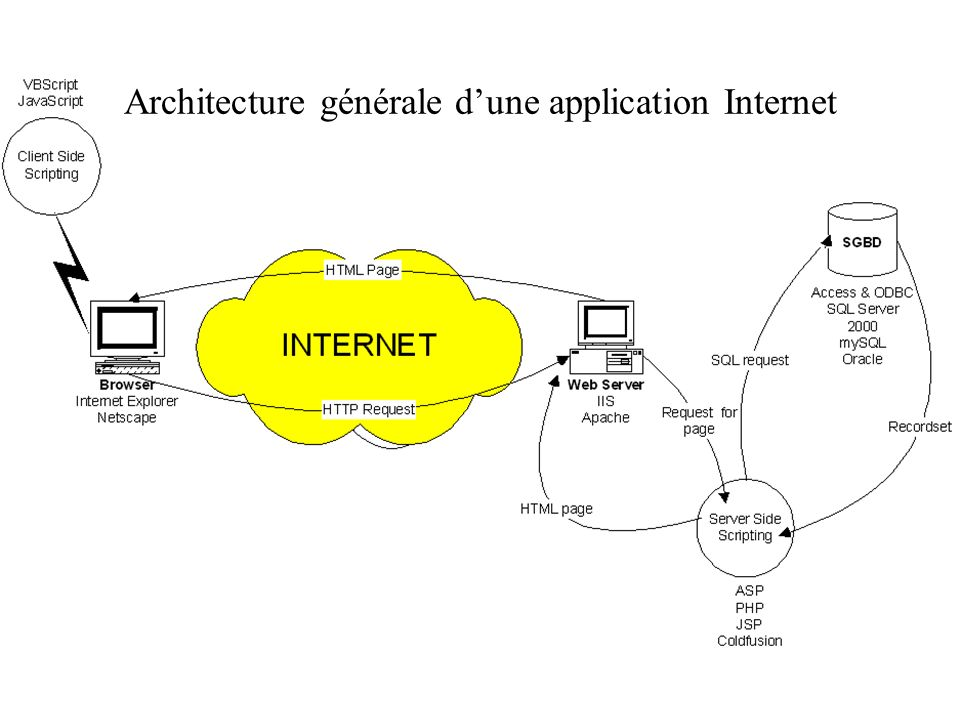 Architecture générale d'une application Internet