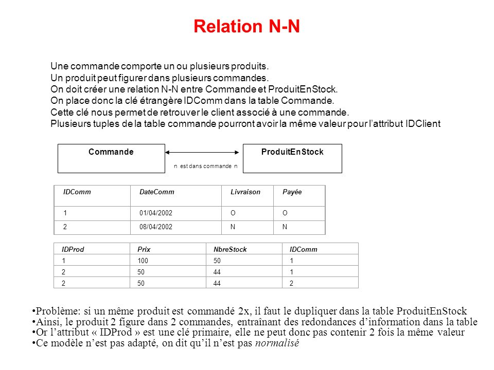 Relation N-N Une commande comporte un ou plusieurs produits. Un produit peut figurer dans plusieurs commandes.