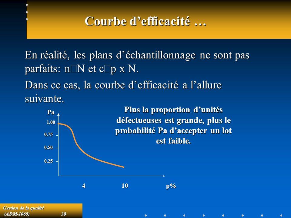 Courbe d'efficacité … En réalité, les plans d'échantillonnage ne sont pas parfaits: n¹N et c¹p x N.