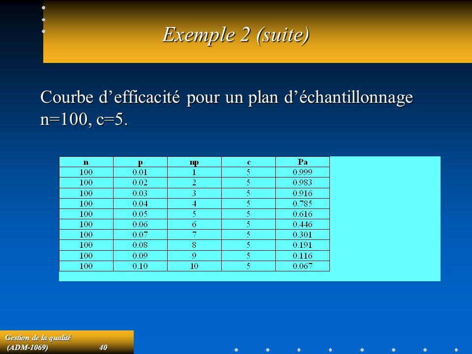 Exemple 2 (suite) Courbe d'efficacité pour un plan d'échantillonnage n=100, c=5.