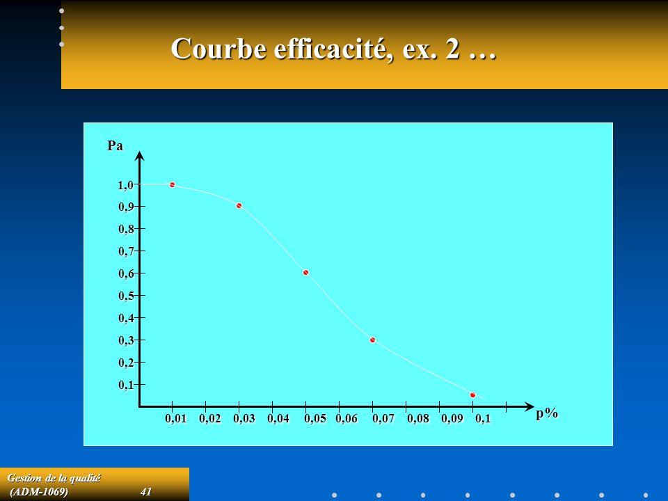 Courbe efficacité, ex. 2 … Pa p% 1,0 0,9 0,8 0,7 0,6 0,5 0,4 0,3 0,2
