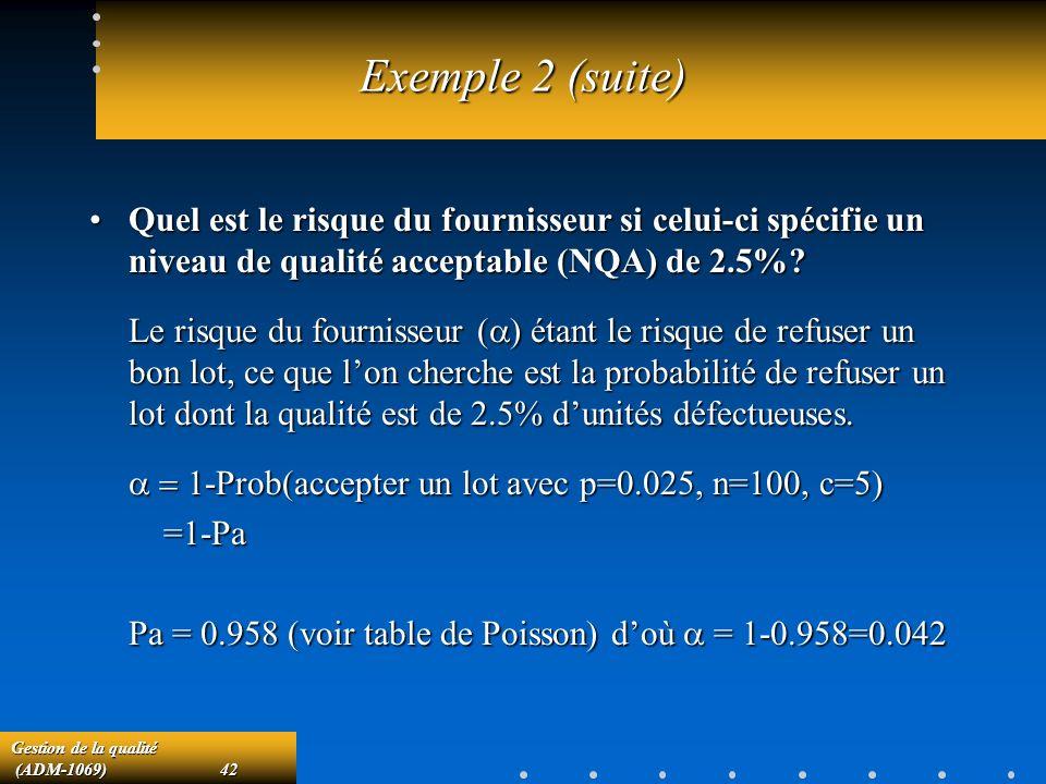 Exemple 2 (suite) Quel est le risque du fournisseur si celui-ci spécifie un niveau de qualité acceptable (NQA) de 2.5%