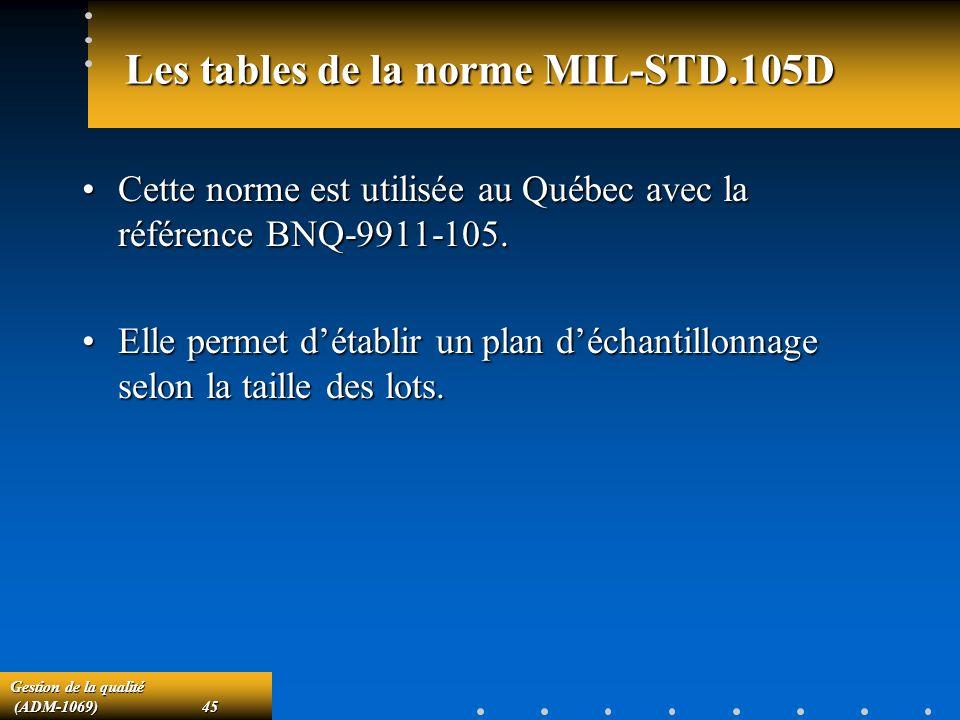 Les tables de la norme MIL-STD.105D