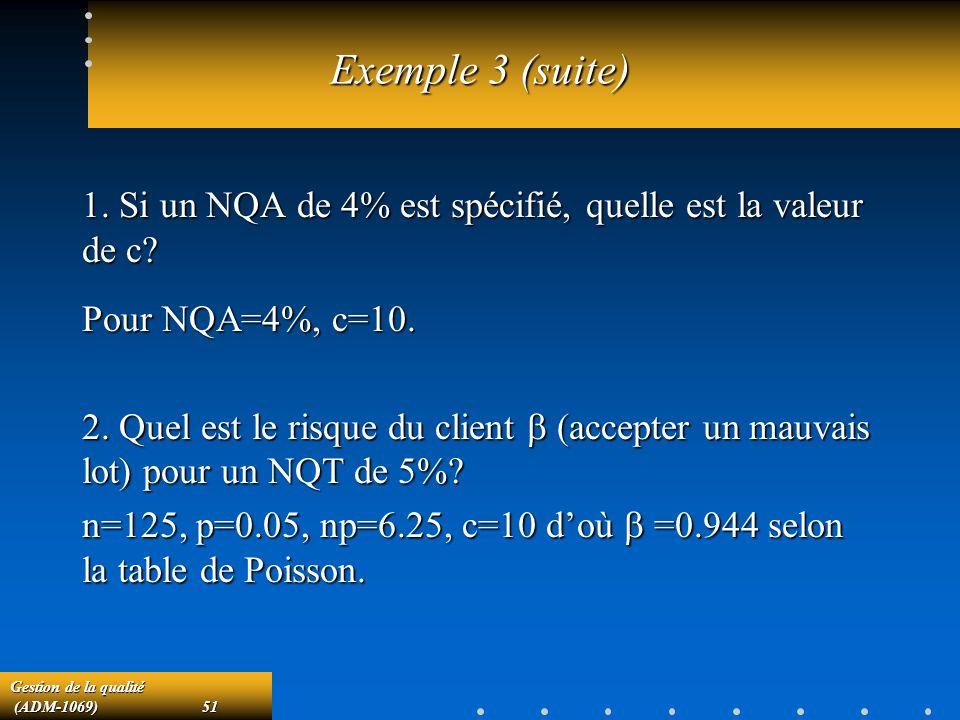Exemple 3 (suite) 1. Si un NQA de 4% est spécifié, quelle est la valeur de c Pour NQA=4%, c=10.