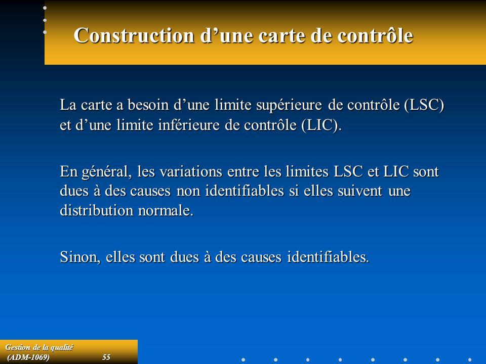 Construction d'une carte de contrôle