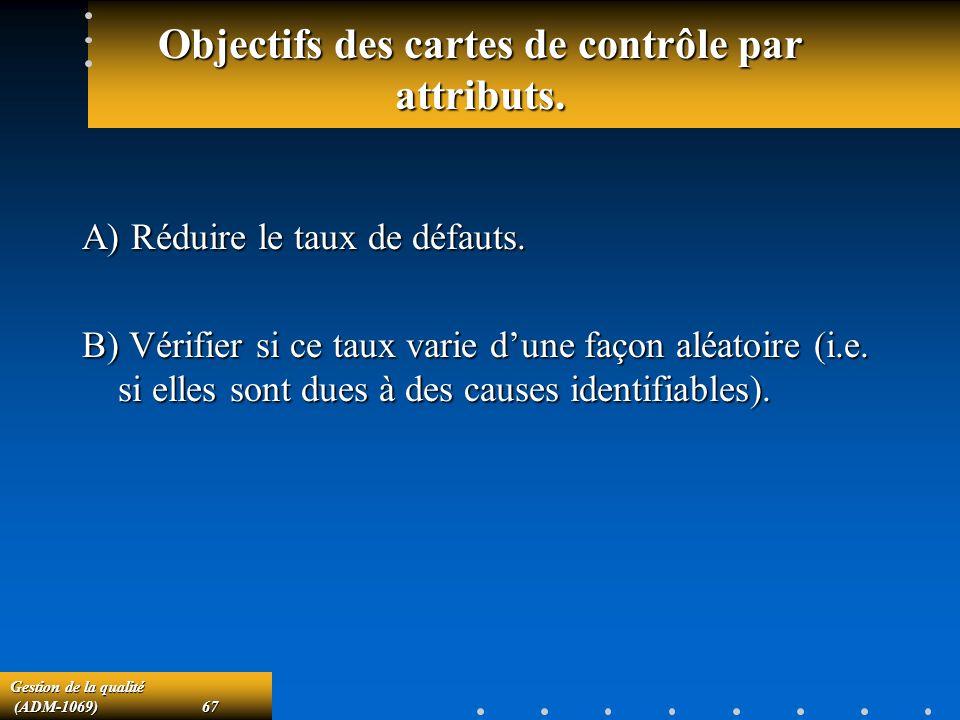 Objectifs des cartes de contrôle par attributs.