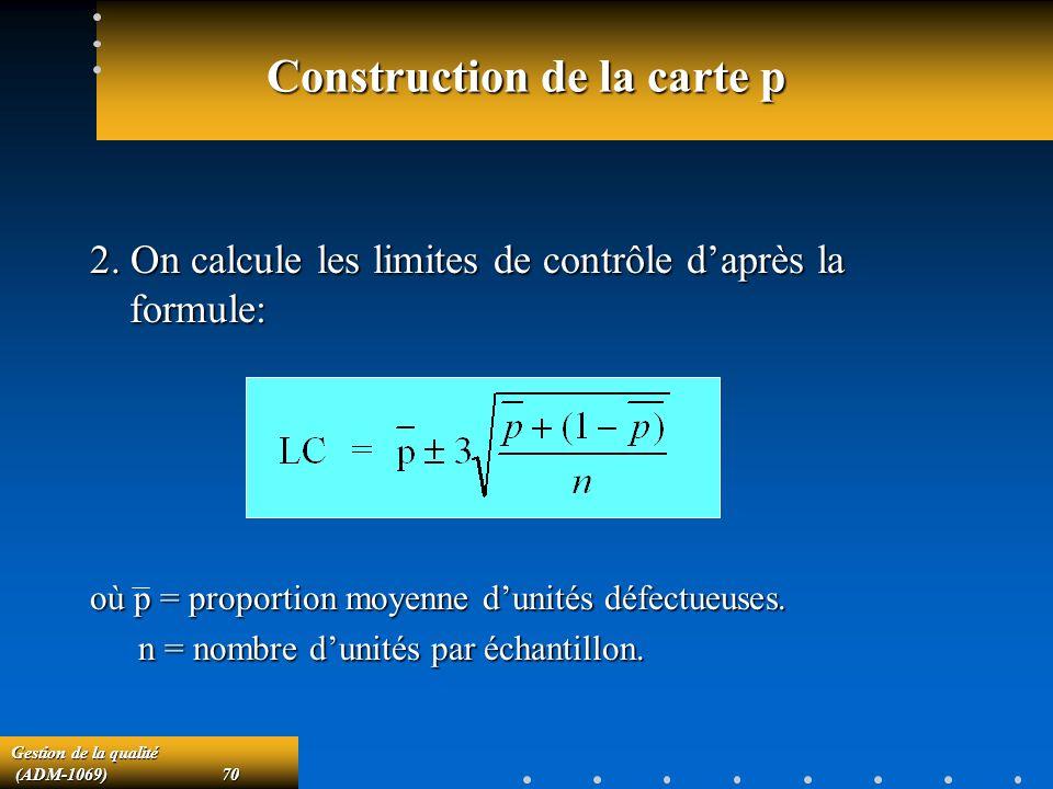 Construction de la carte p