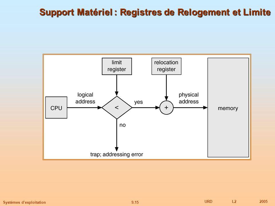 Support Matériel : Registres de Relogement et Limite
