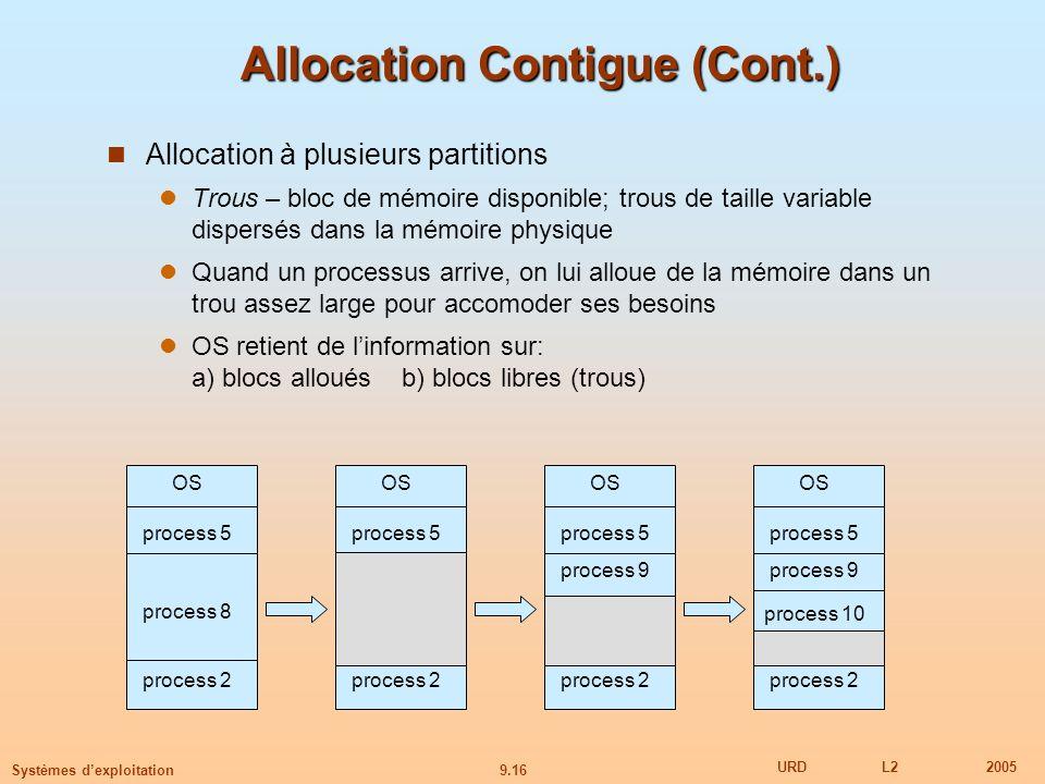 Allocation Contigue (Cont.)