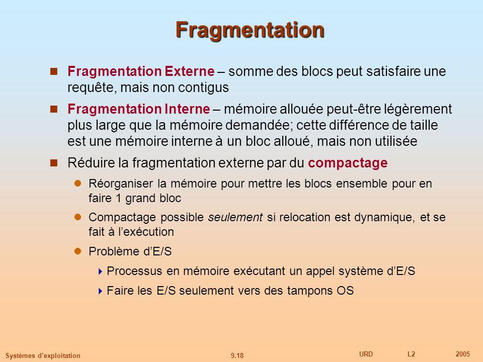 Fragmentation Fragmentation Externe – somme des blocs peut satisfaire une requête, mais non contigus.