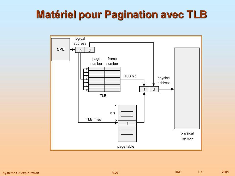 Matériel pour Pagination avec TLB