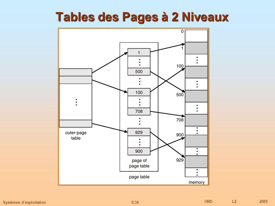 Tables des Pages à 2 Niveaux