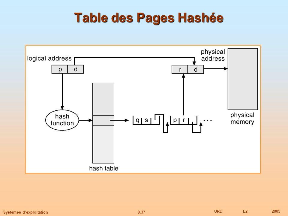 Table des Pages Hashée