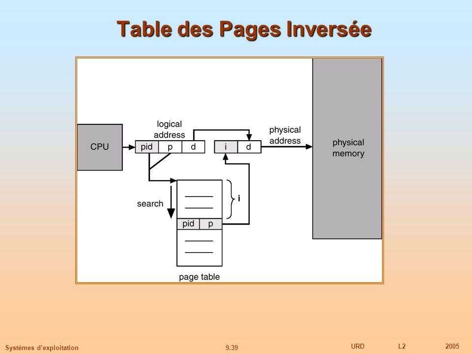 Table des Pages Inversée