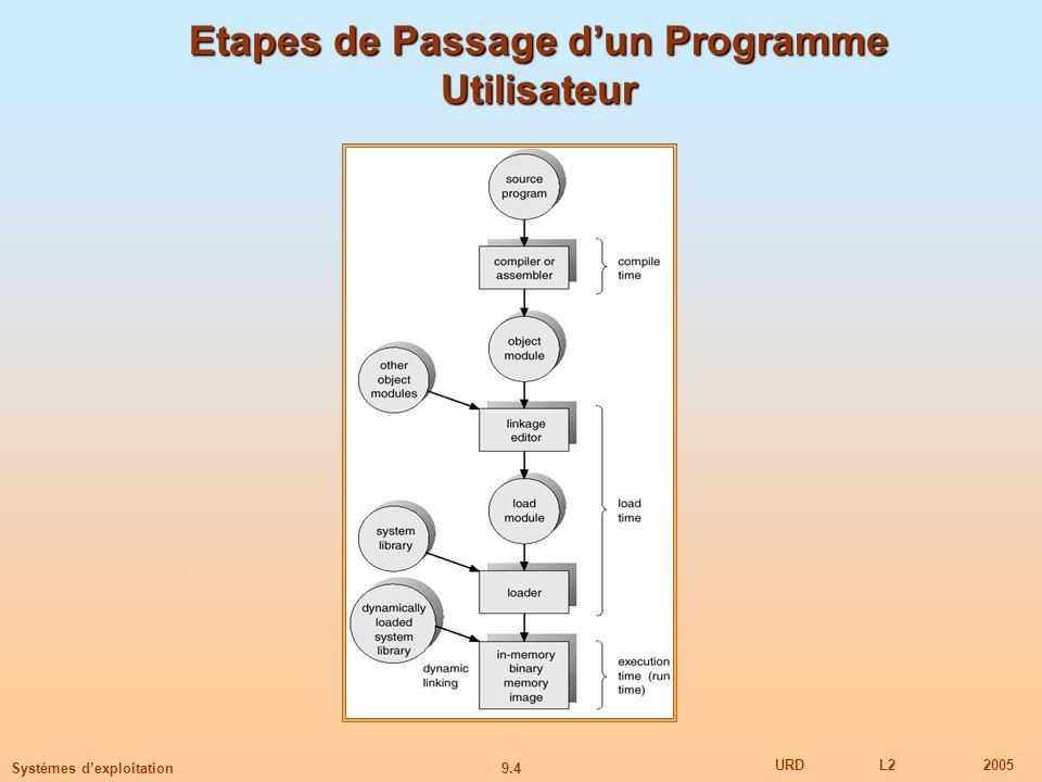 Etapes de Passage d'un Programme Utilisateur