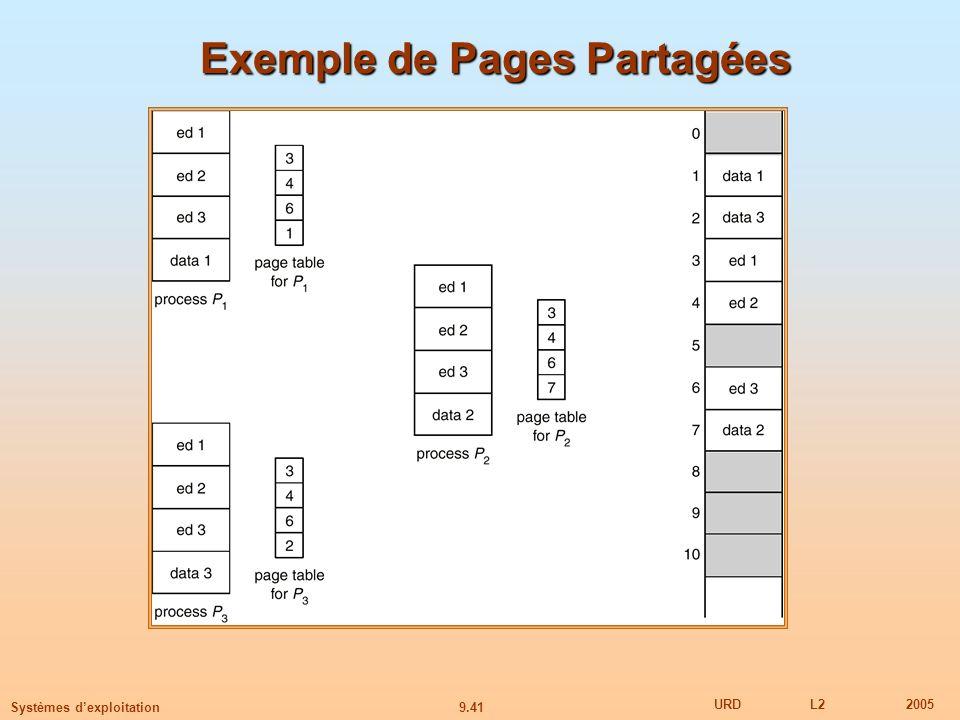 Exemple de Pages Partagées