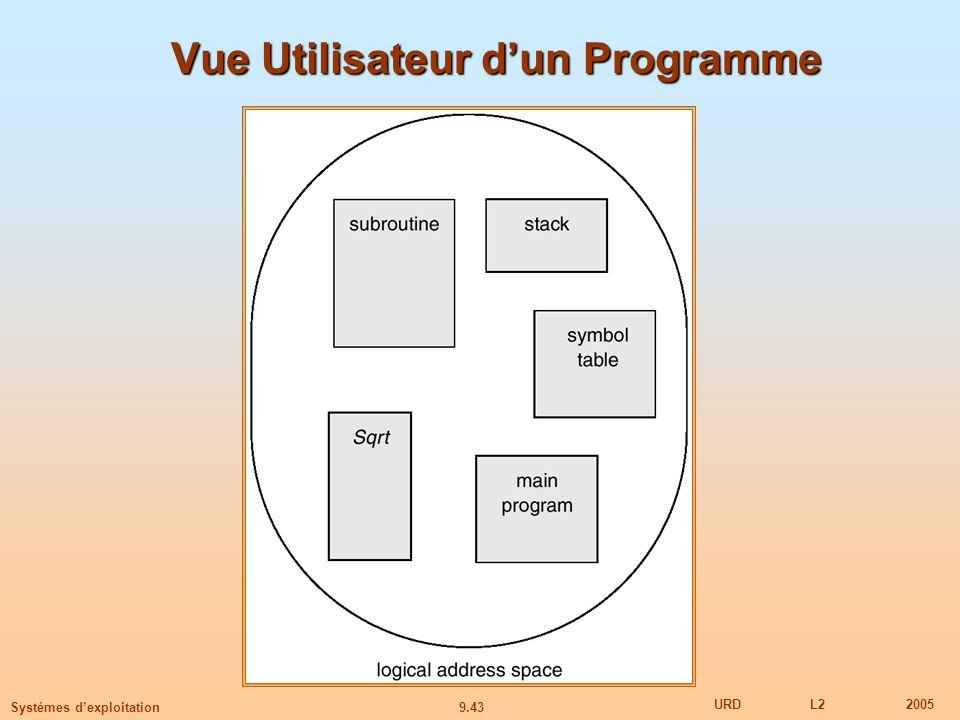 Vue Utilisateur d'un Programme