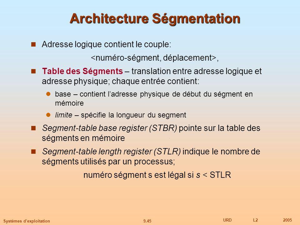 Architecture Ségmentation