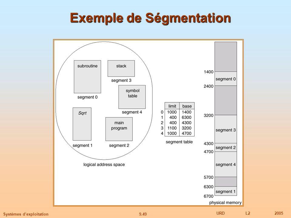 Exemple de Ségmentation
