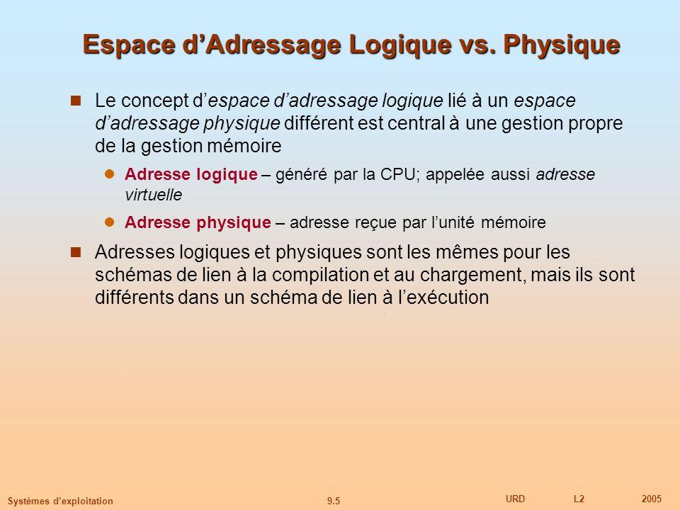 Espace d'Adressage Logique vs. Physique