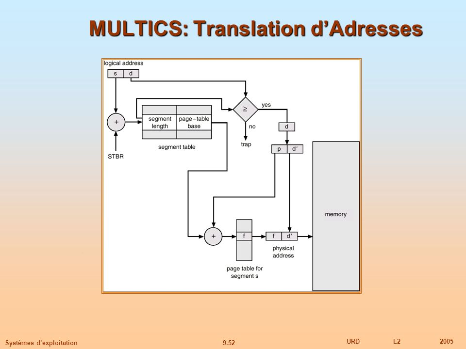 MULTICS: Translation d'Adresses
